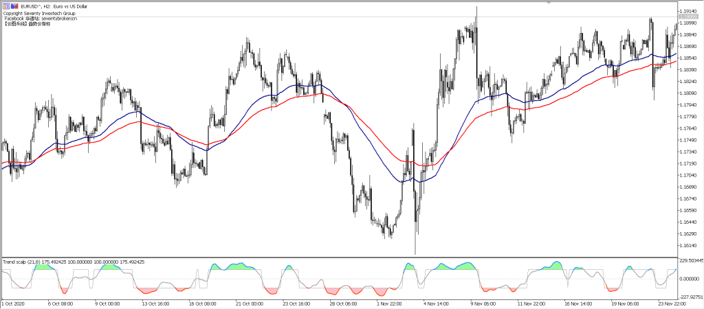 Moving Average Trend System